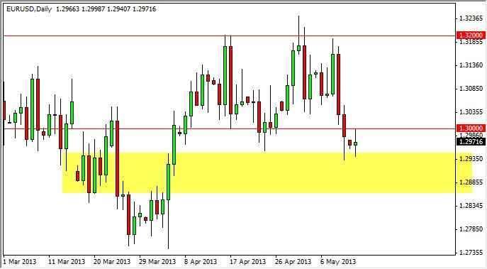 EUR/USD Forecast Nov. 28th, 2011, Technical Analysis