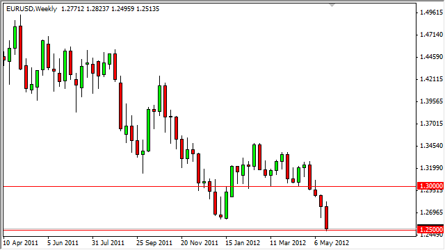 EUR/USD Forecast for the Week of March 12, 2012, Technical Analysis