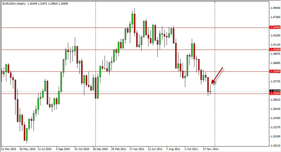 EUR/USD Forecast for the Week of Dec. 12th, 2011, Technical Analysis