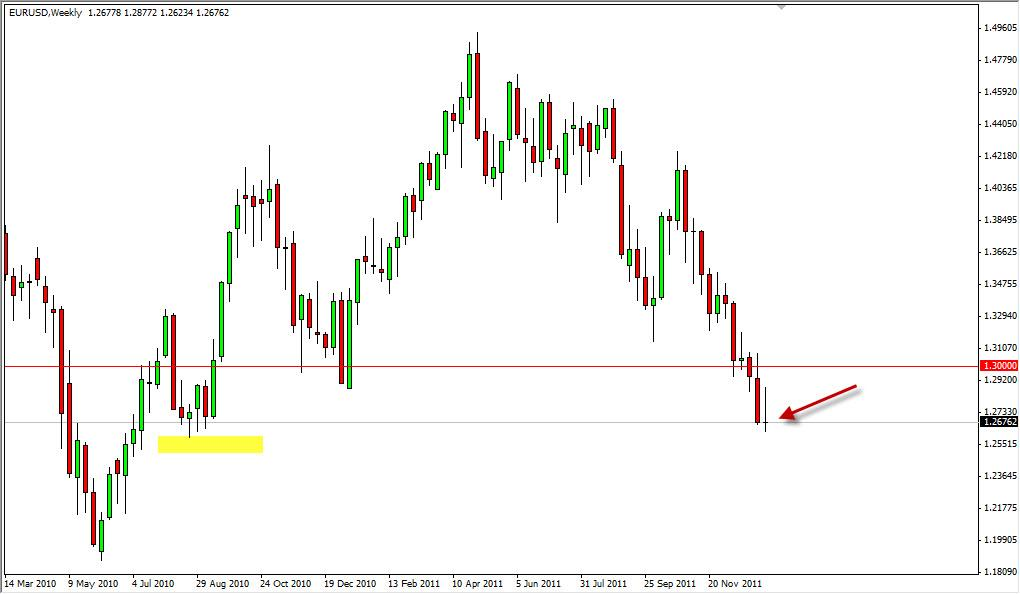 EUR/USD Forecast for the Week of January 2, 2012, Technical Analysis