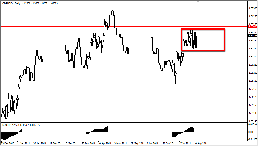 GBP/USD Technical Analysis August 8, 2011
