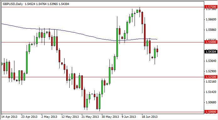 GBP/USD Forecast Dec. 9th, 2011, Technical Analysis