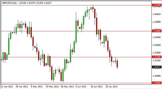 GBP/USD Forecast Dec. 12th, 2011, Technical Analysis