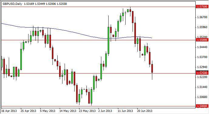 GBP/USD Forecast December 13th, 2011, Technical Analysis