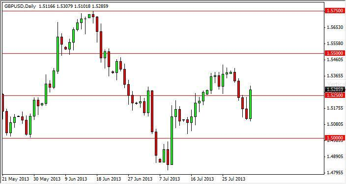GBP/USD Forecast December 19, 2011, Technical Analysis