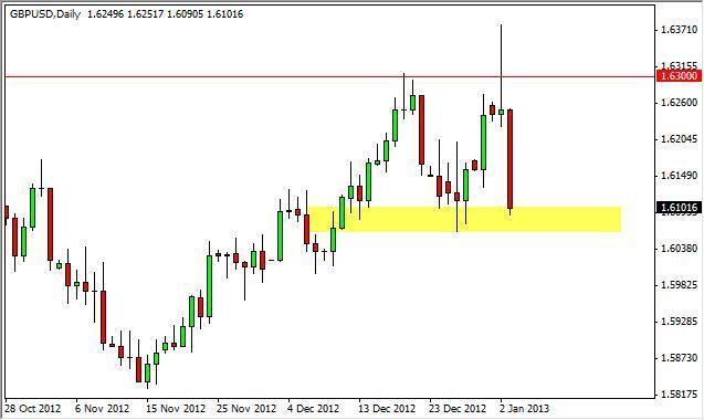 GBP/USD Forecast December 28, 2011, Technical Analysis