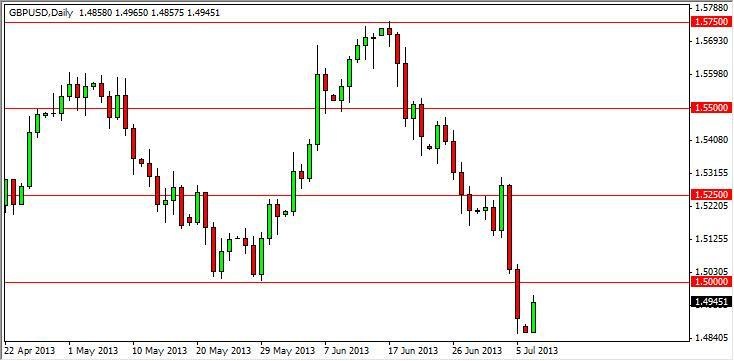 GBP/USD Forecast January 30, 2012, Technical Analysis