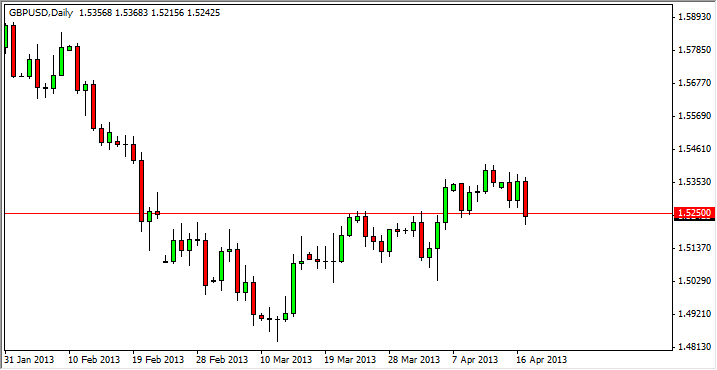 GBP/USD Forecast March 6, 2012, Technical Analysis