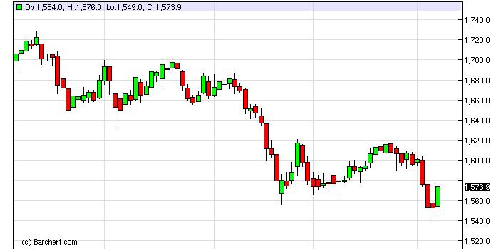 Gold Technical Analysis September 12, 2011