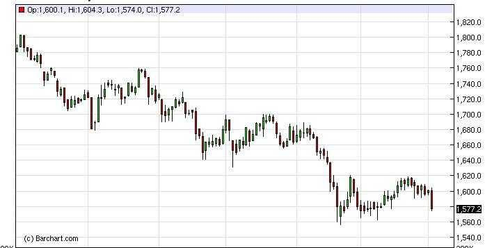 Gold Forecast Dec. 1st, 2011, Technical Analysis