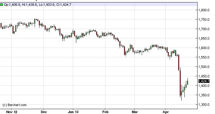 Gold Technical Analysis September 27, 2011