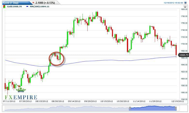 Gold Forecast December 5th, 2011, Technical Analysis