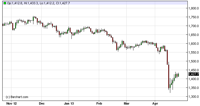 Gold Technical Analysis September 29, 2011