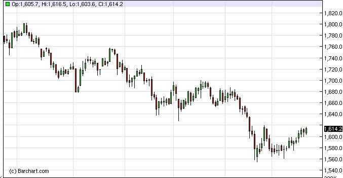 Gold Forecast Dec. 6th, 2011, Technical Analysis