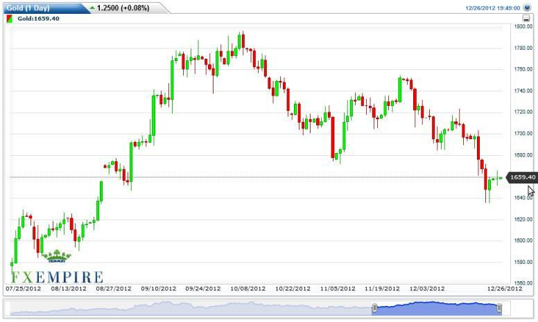 Gold Forecast Dec. 8th, 2011, Technical Analysis