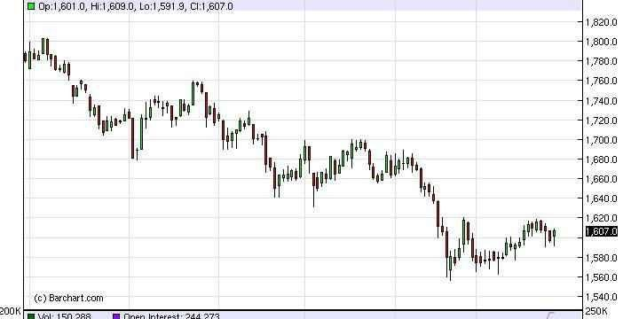 Gold Forecast Dec. 12th, 2011, Technical Analysis