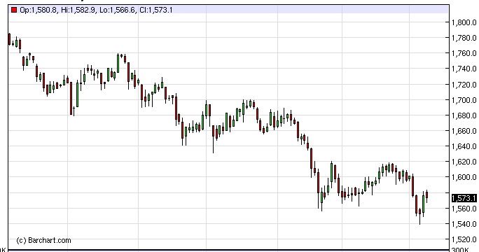 Gold Technical Analysis October 11, 2011