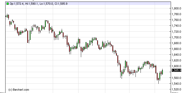 Gold Technical Analysis October 26, 2011