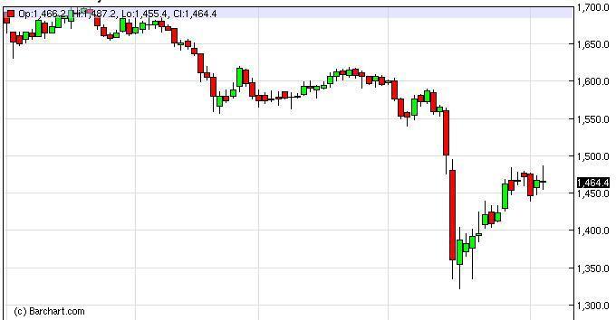 Gold Forecast January 3, 2012, Technical Analysis