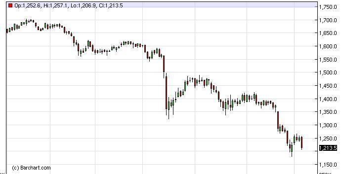 Gold Forecast January 19, 2012, Technical Analysis
