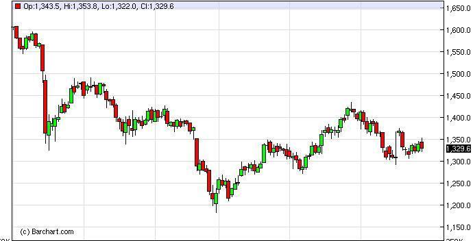 Gold Forecast January 25, 2012, Technical Analysis