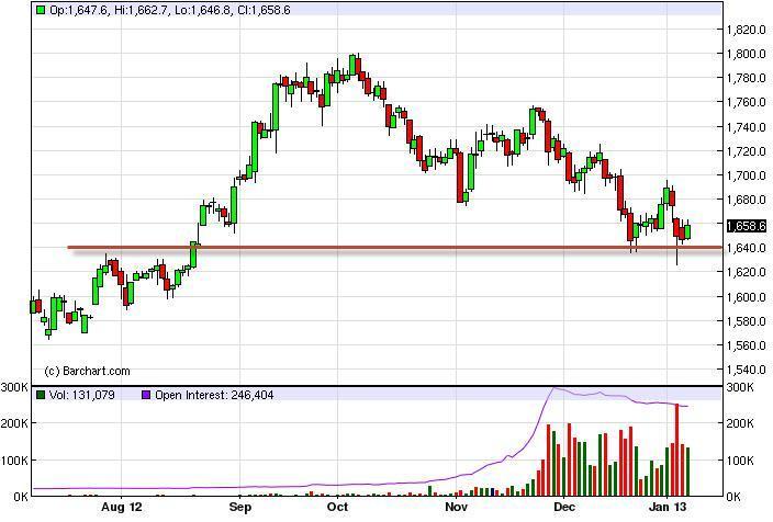 Gold Forecast January 26, 2012, Technical Analysis