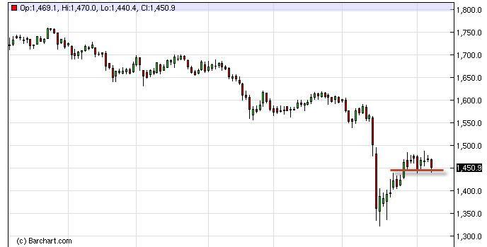 Gold Forecast January 31, 2012, Technical Analysis