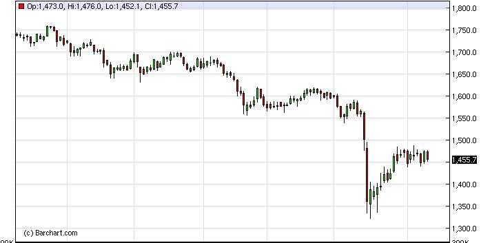 Gold Forecast Nov. 25th, 2011, Technical Analysis