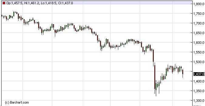 Gold Forecast Nov. 28th, 2011, Technical Analysis