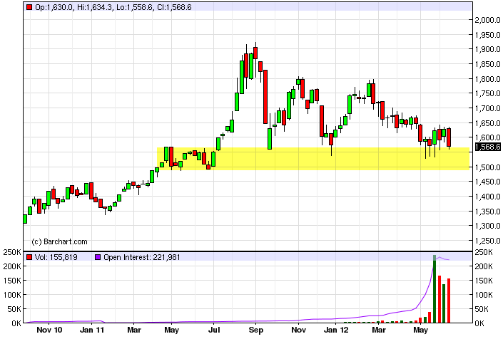 Gold Technical Analysis for the Week of October 10, 2011