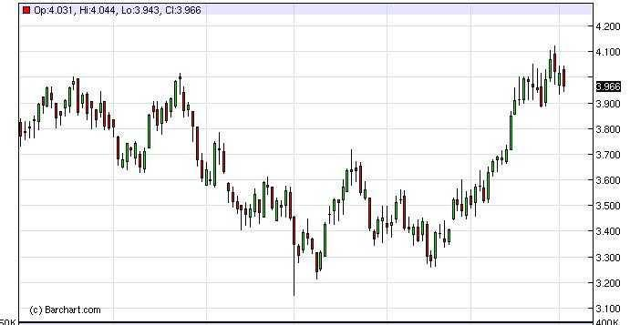 Natural Gas Forecast Dec. 1st, 2011, Technical Analysis