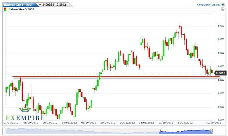 Natural Gas Forecast December 5th, 2011, Technical Analysis