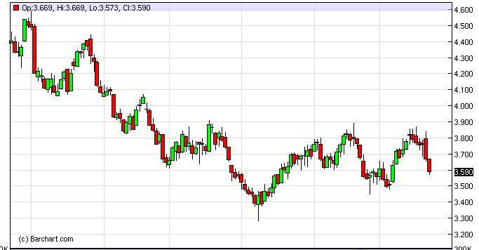 Natural Gas Forecast Dec. 8th, 2011, Technical Analysis