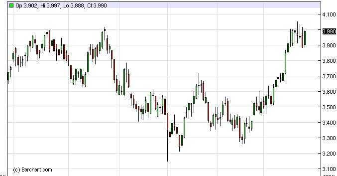 Natural Gas Forecast Dec. 12th, 2011, Technical Analysis