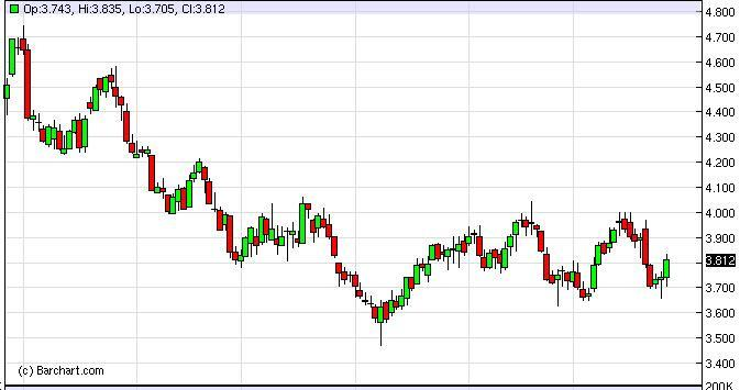 Natural Gas Forecast December 13, 2011, Technical Analysis