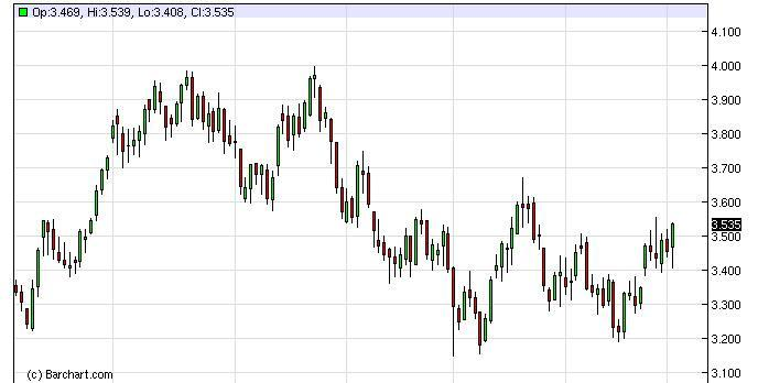 Natural Gas Forecast December 20, 2011, Technical Analysis
