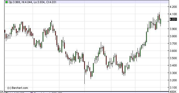Natural Gas Forecast December 21, 2011, Technical Analysis