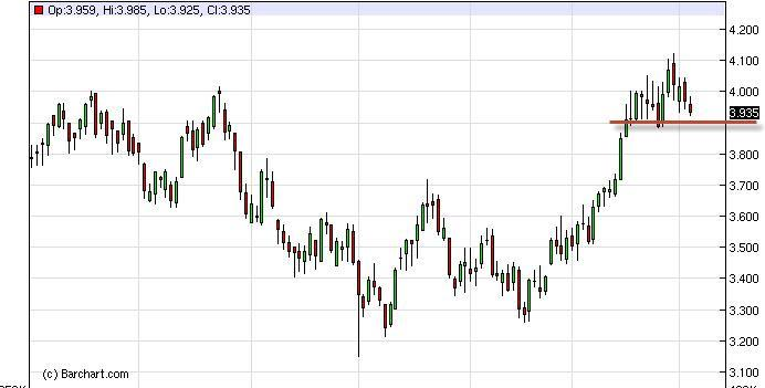 Natural Gas Forecast December 22, 2011, Technical Analysis
