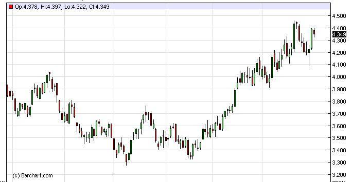 Natural Gas Forecast December 23, 2011, Technical Analysis