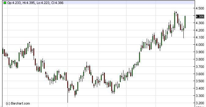 Natural Gas Forecast January 3, 2012, Technical Analysis