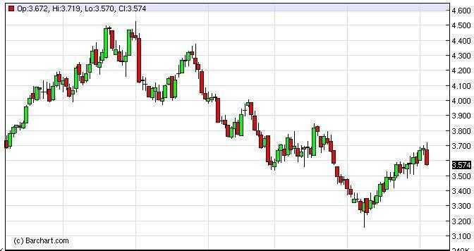 Natural Gas Forecast January 5th, 2012, Technical Analysis