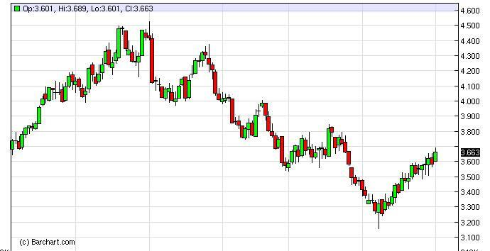 Natural Gas Forecast January 12th, 2012, Technical Analysis