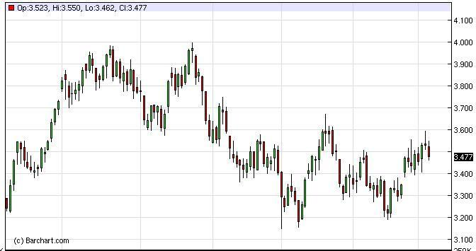 Natural Gas Forecast January 16, 2012, Technical Analysis