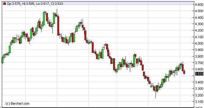 Natural Gas Forecast January 24, 2012, Technical Analysis