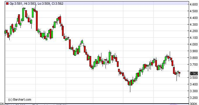 Natural Gas Forecast January 26, 2012, Technical Analysis