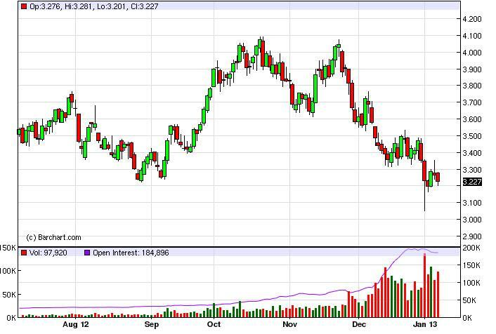 Natural Gas Forecast January 27, 2012, Technical Analysis