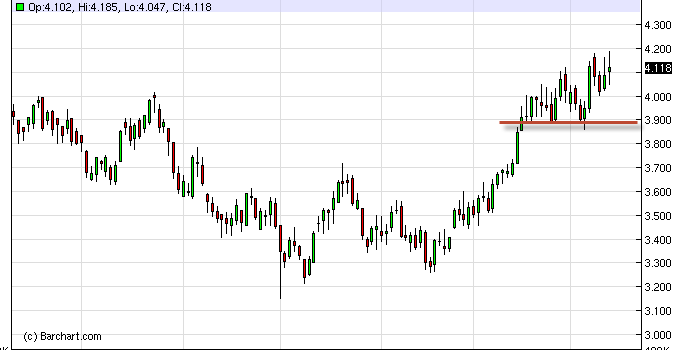 Natural Gas Forecast March 8, 2012, Technical Analysis