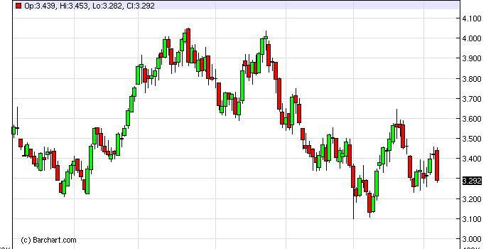 Natural Gas Forecast January 30, 2012, Technical Analysis