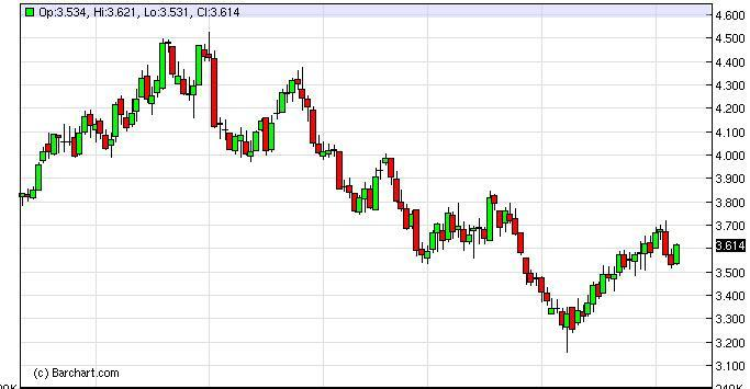 Natural Gas Forecast January 31, 2012, Technical Analysis