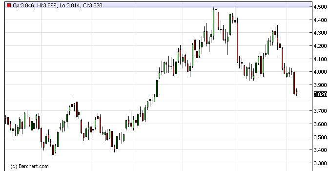 Natural Gas Forecast February 1, 2012, Technical Analysis